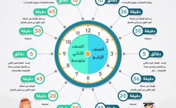 آلية سير الاختبار الدولي TIMSS ومدته الزمنية