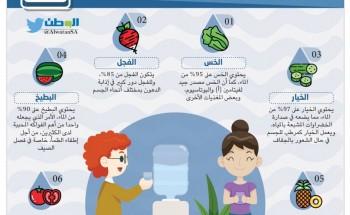 ستة أطعمة بديلة للماء